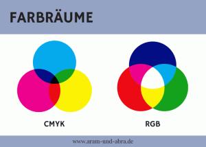 Hundeblogger Handwerkszeug Farbräume CMYK RGB_Tutorials_Hundeblog_Aram und Abra