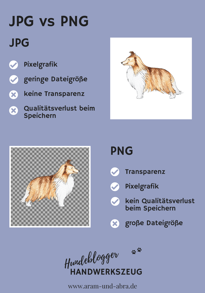 JPG vs PNG: Dateiformate für Hundeblogger, Infografik von Aram und Abra